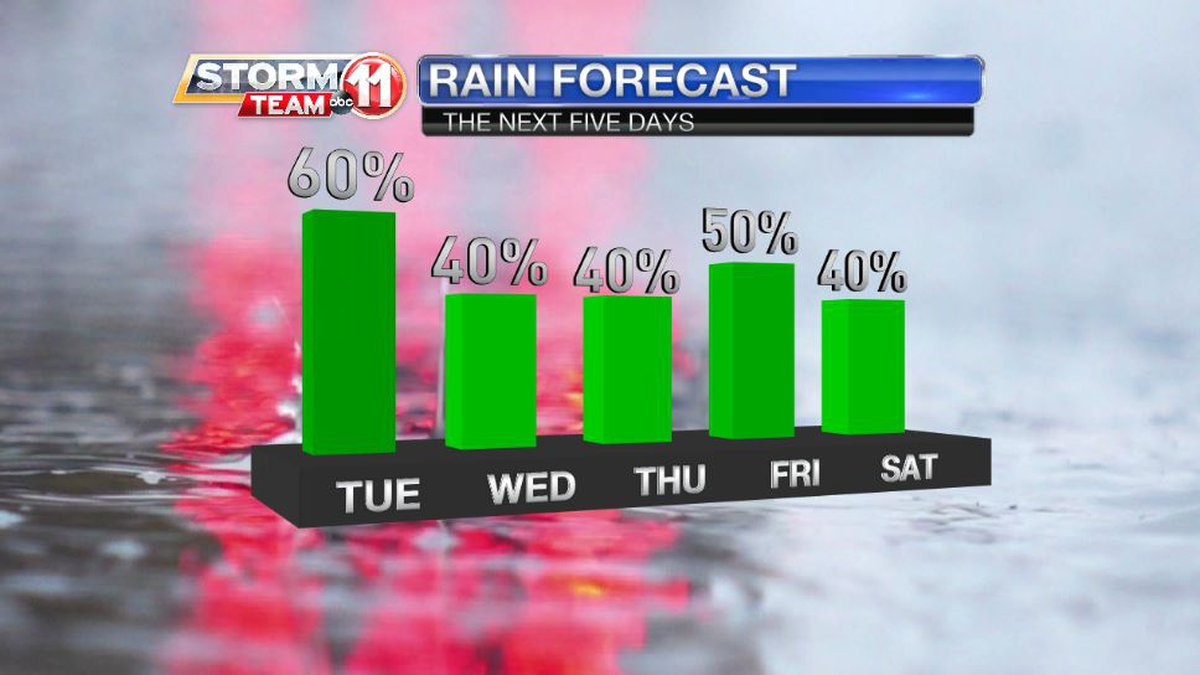 Rain isn't likely to break in the next week. Showers will be fewer on some days, and some areas...