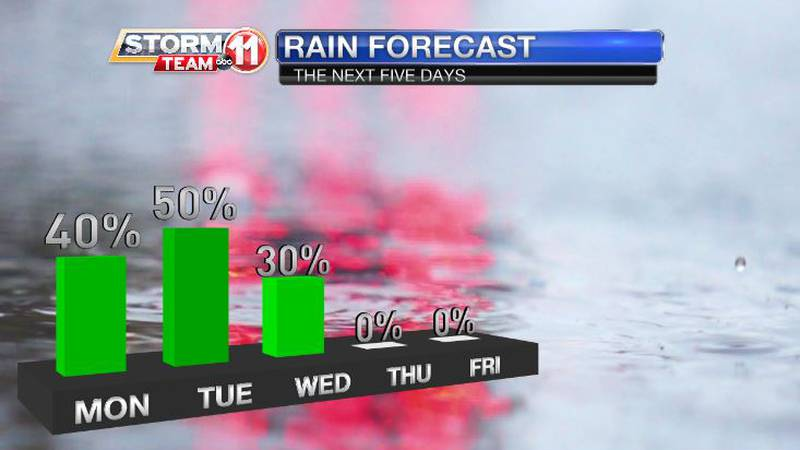 Scattered showers and storms for Monday