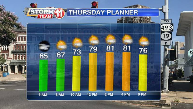 Drying means less rain and more sun for the end of this week.