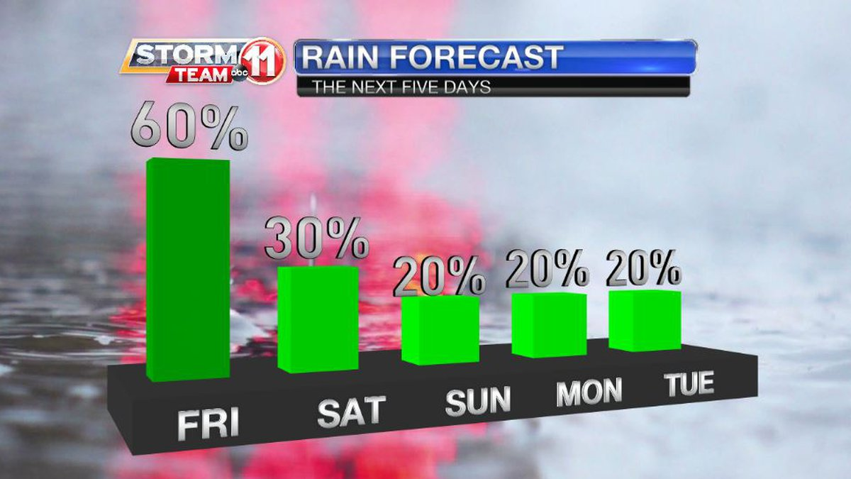 Finally! Some drying is on the way. It will arrive this weekend. First, we've gotta get through...