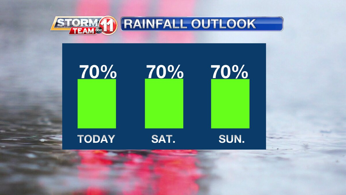 Wet weather follows us into the weekend