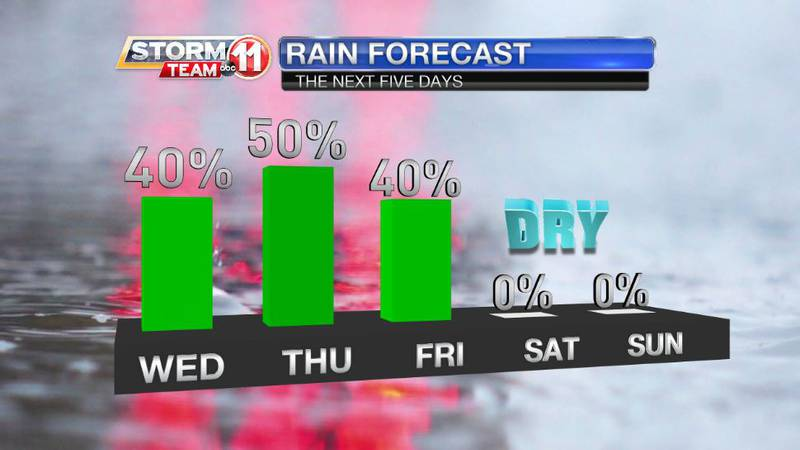 The rest of this weekend will be on-and-off rainy or even stormy. We'll trend drier and hotter...