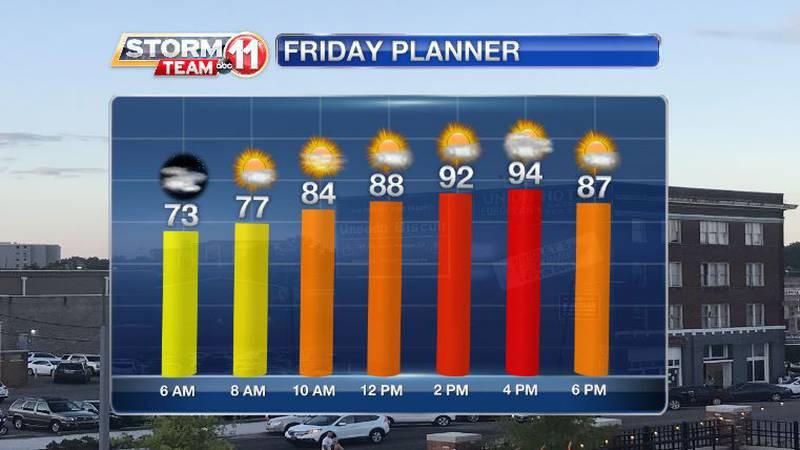 Friday will be hot, and showers will be scarce.