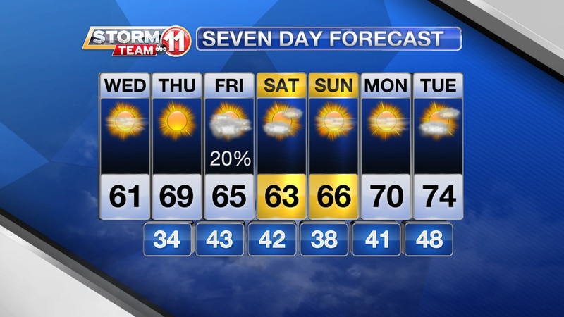 7-Day Forecast March 3 - 10