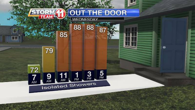Rain will back off overall, but a few showers or thunderstorms are still possible Wednesday...