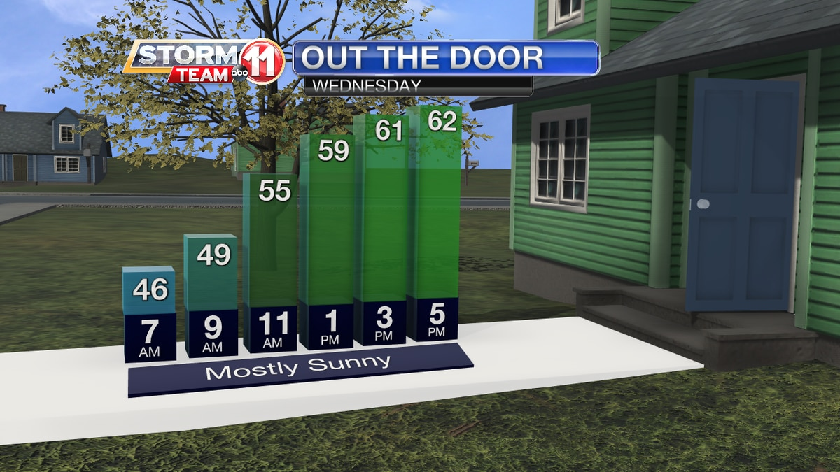 Wednesday Out the Door Forecast