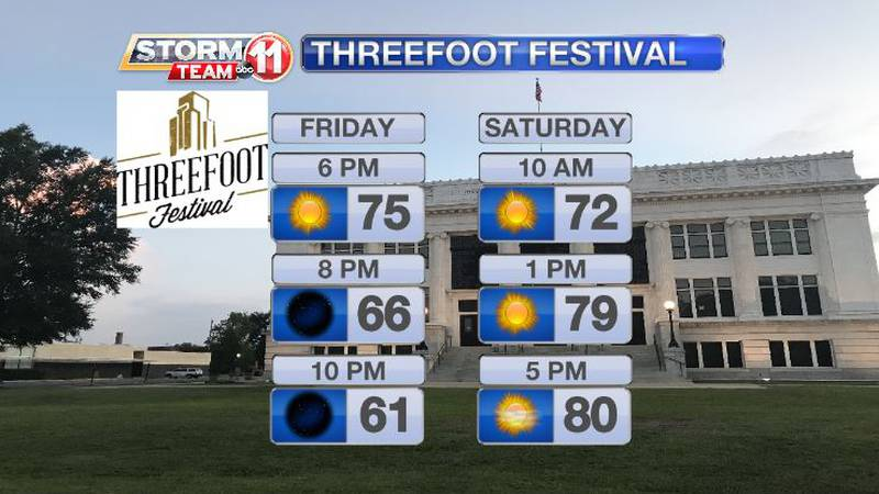 The weather for the Threefoot Festival in Downtown Meridian is perfect!