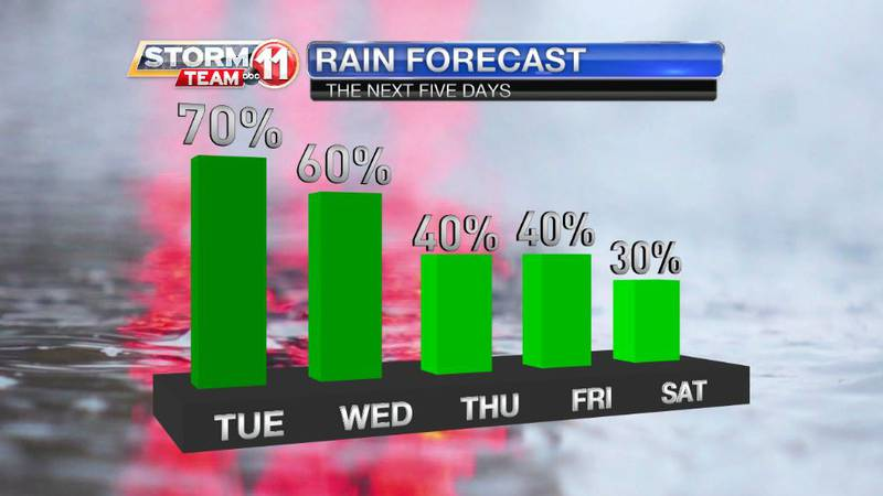 More rain will fall this week, but drying is on the way for this weekend.