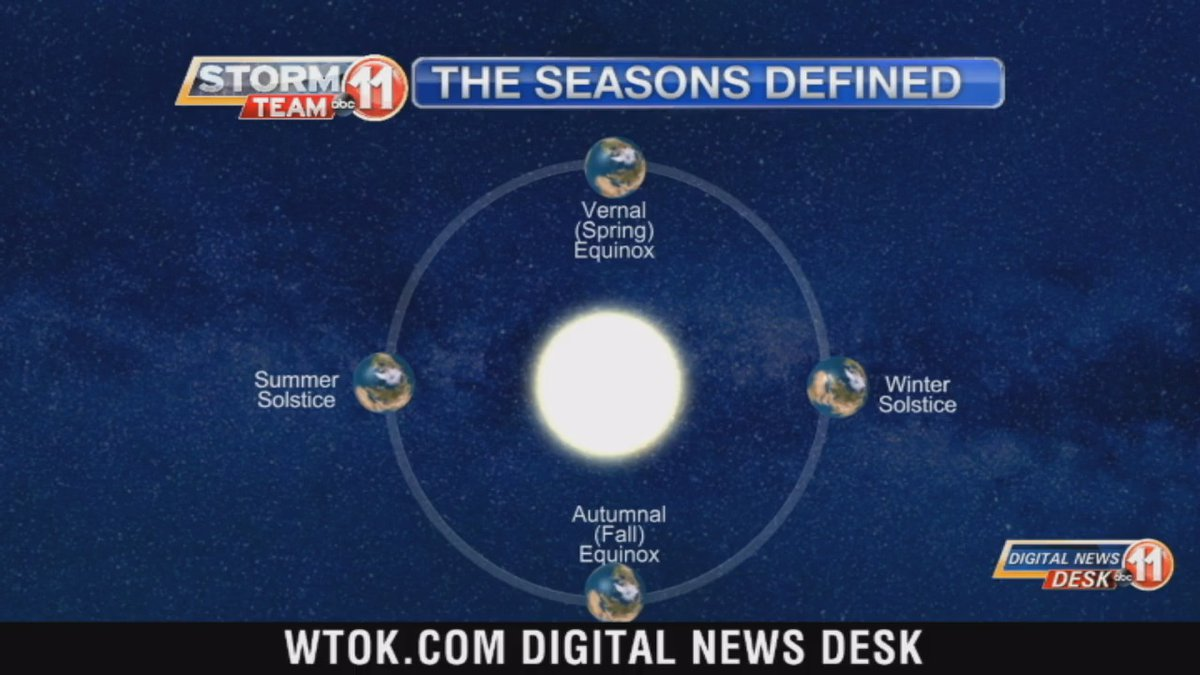 This week's Wed. Weather Whys topic was seasons