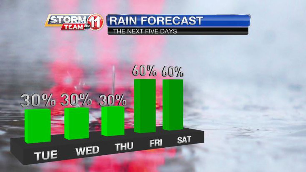 Showers will be spotty to scattered Tuesday through Thursday. Rain will increase and become...