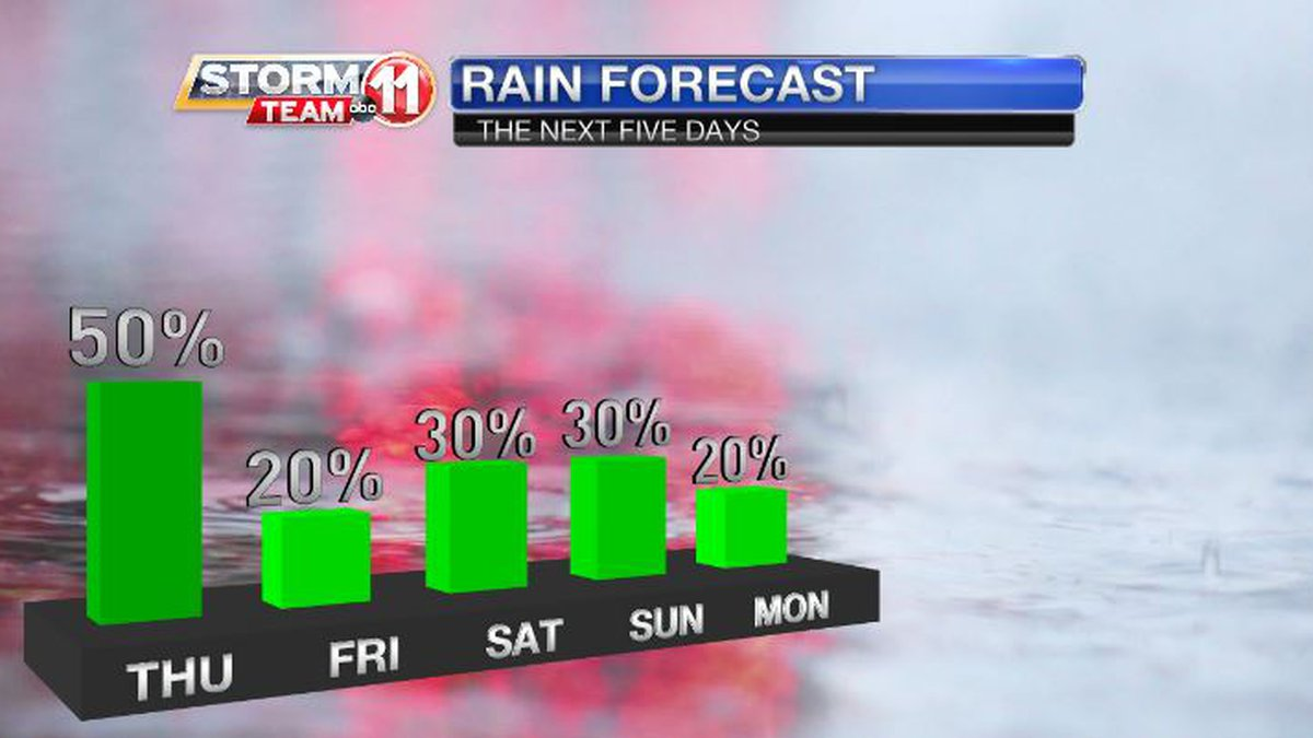 Summer-like heat will build as showers and thunderstorms become fewer.