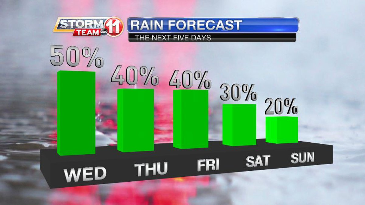 The chance for rain will shrink as showers and storms grow fewer through this weekend.