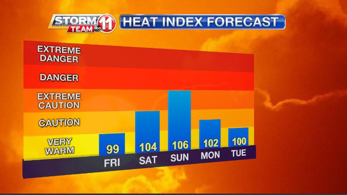 As temperatures climb to the lower 90s this weekend, the humidity combined with that warmth...