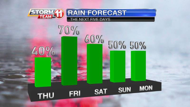 Rain won't be as persistent, but it will continue falling intermittently through the weekend.